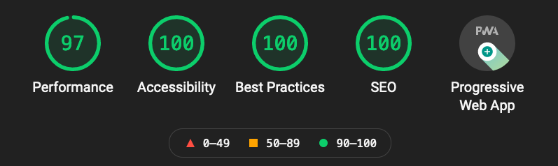 Here is my Google Lighthouse Performance Score. I got 100/100 for Accessibility, Best Practices and SEO and 97/100 for performance.
